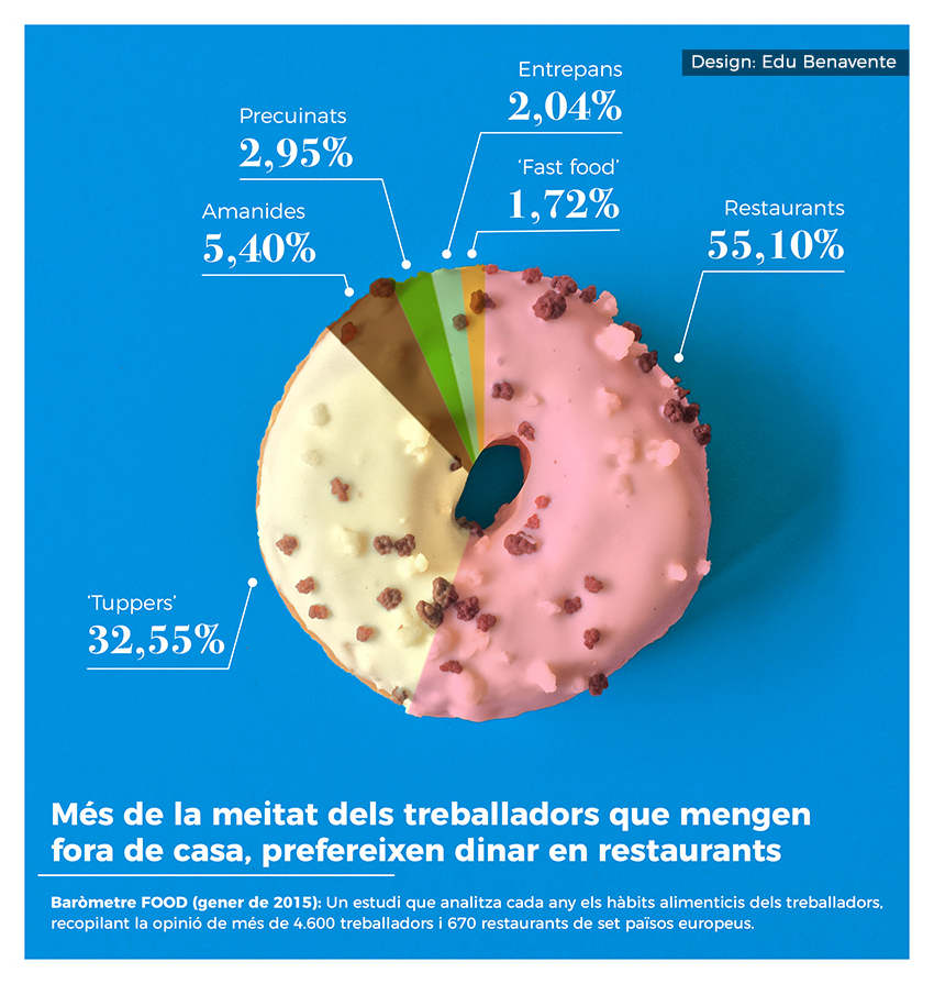 Food habits infography